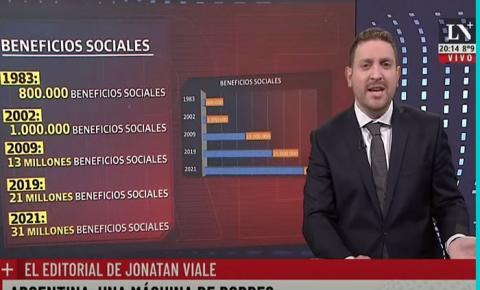 OPINIÃO DE PRIMEIRA: Afundando para a esquerda, Argentina tem cinco milhões de miseráveis e inflação perto dos 50 por cento